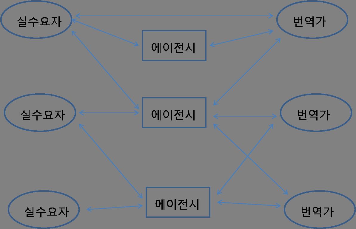 번역가 되는 방법 브라이언의 행복한 번역가 블로그  인터넷 번역 시장의 구조