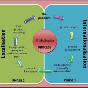 Localization, internationalization, globalization