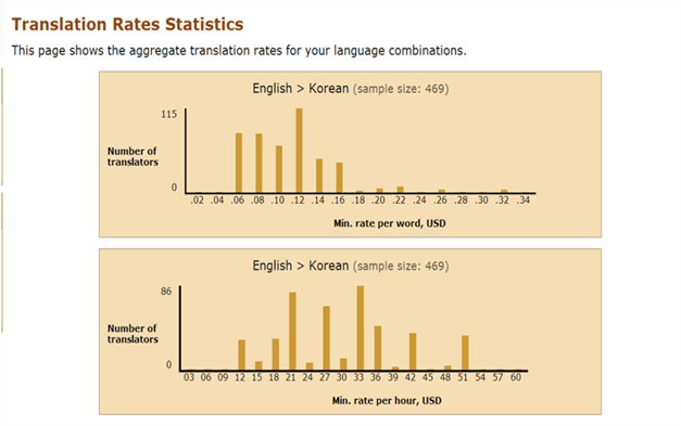 Distribution of rate per word and hour for English to Korean translation