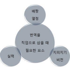 번역을 직업으로 삼을 때 필요한 요소